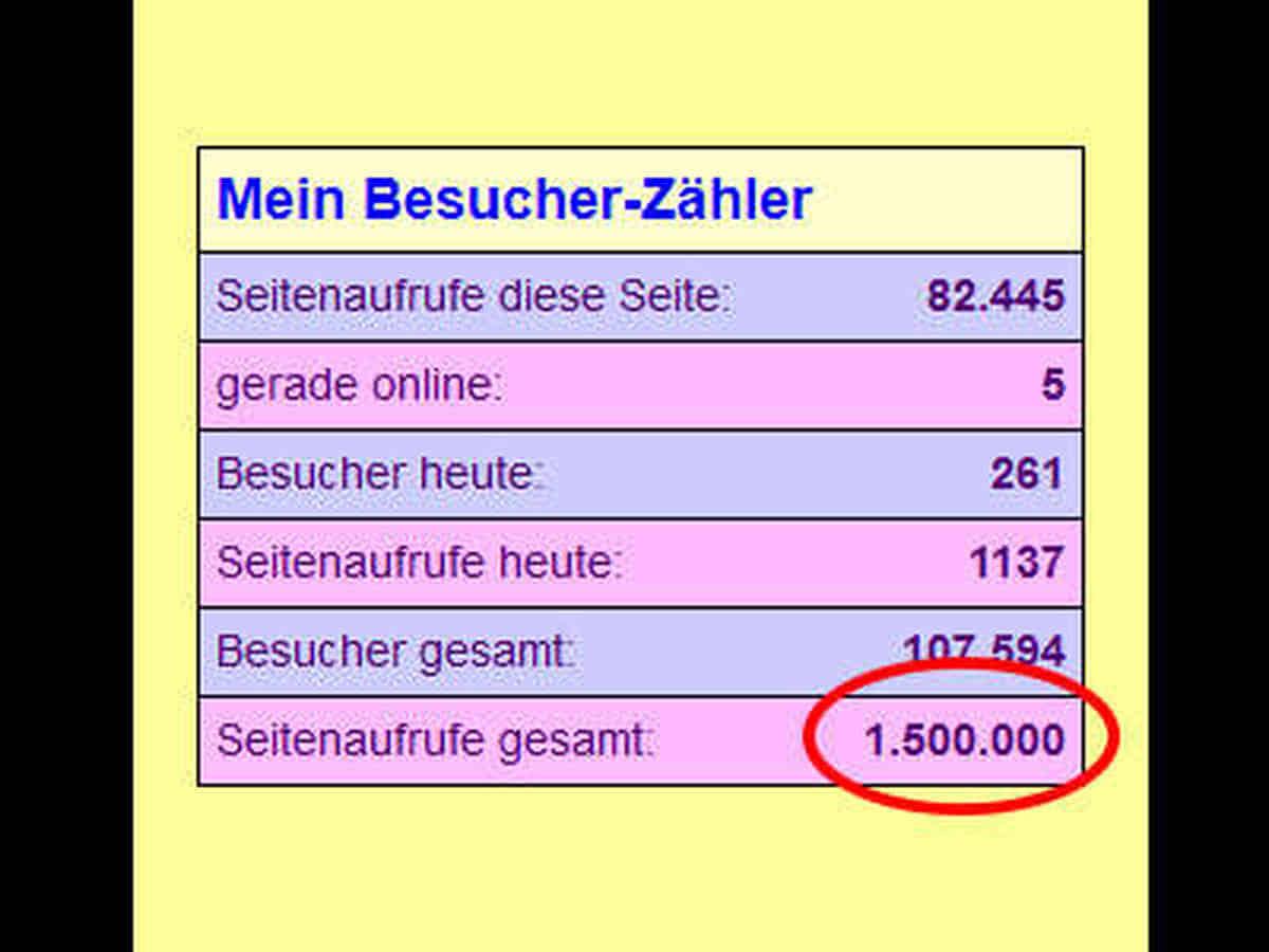 Bildschirmfoto: Hier knacken meine Besucher die 1,5 Millionen-Grenze bei den Seitenaufrufen.