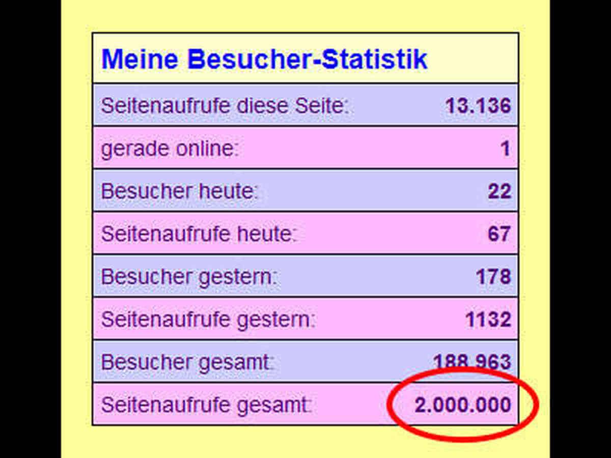 Grafik: Meine Seitenaufrufe waren hier bei 2 Millionen angelangt.